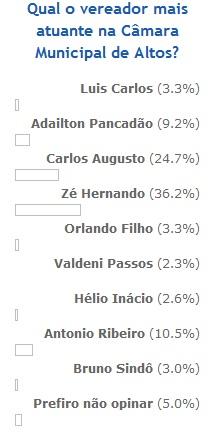 Resultado da Enquete: Qual o vereador mais atuante na Câmara Municipal de Altos?